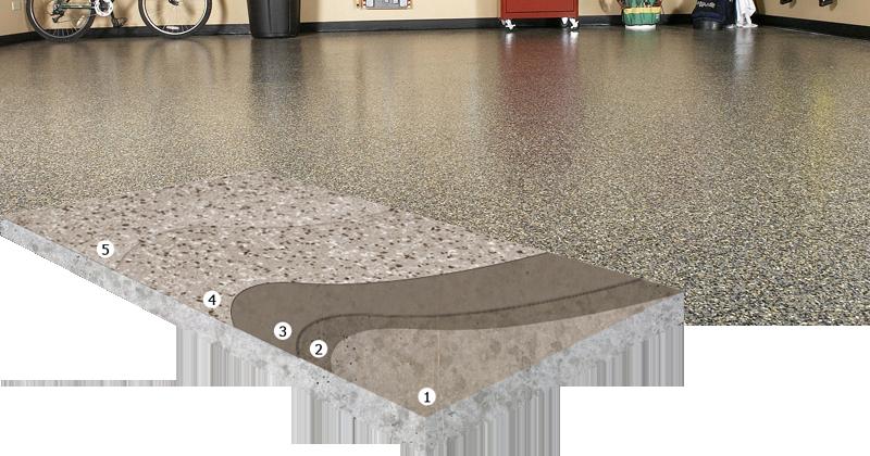 X-Calibur Decorative flooring